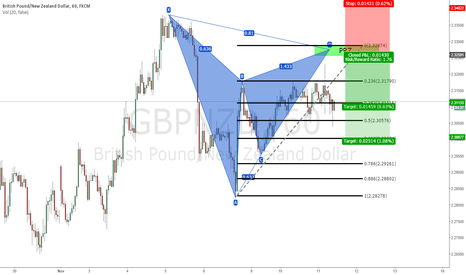 GBPNZD: GBPNZD : POTENTIAL GARTLEY #SHORT
