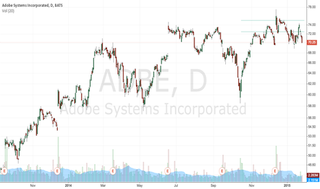 ADBE: Flashpoint ADBE March 15, 72.5 Straddle @ 6.01
