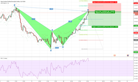 NZDCAD: Bat pattern in NZDCAD