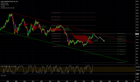 EXY: Euro (EXY) Looks like it's hitting resistance
