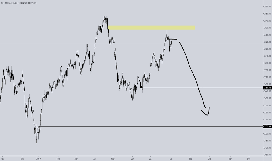 BEL20 Index Charts and Quotes — TradingView
