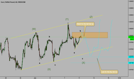 EURGBP: EUR/GBP WXYZ Potential Sell and Buy Set Ups