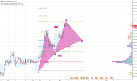 XAUUSD: Gold potential cypher pattern
