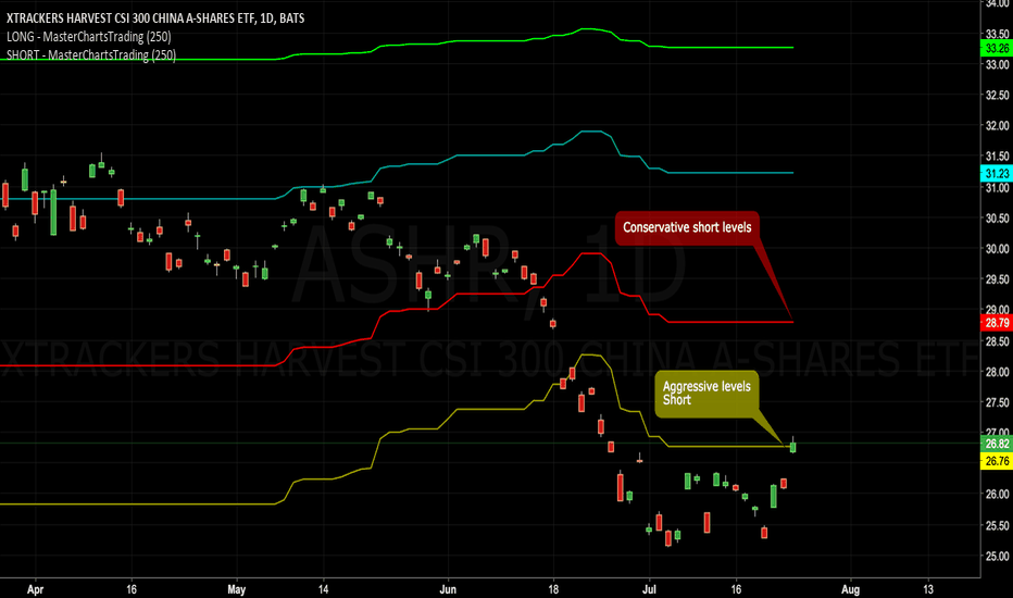 ASHR: China Stocks Should Be Shorted: Specific Level to Watch