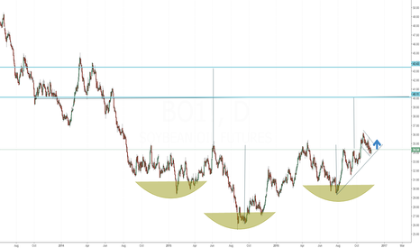 BO1!: SOYBEAN OIL - Buy alert