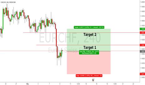 EURCHF: EUR CHF - BUY