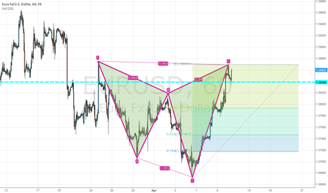 EURUSD: Bearish idea for EURUSD
