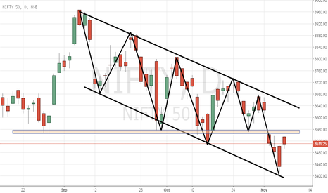 NIFTY: Nifty Still in downtrend .. Don't go long