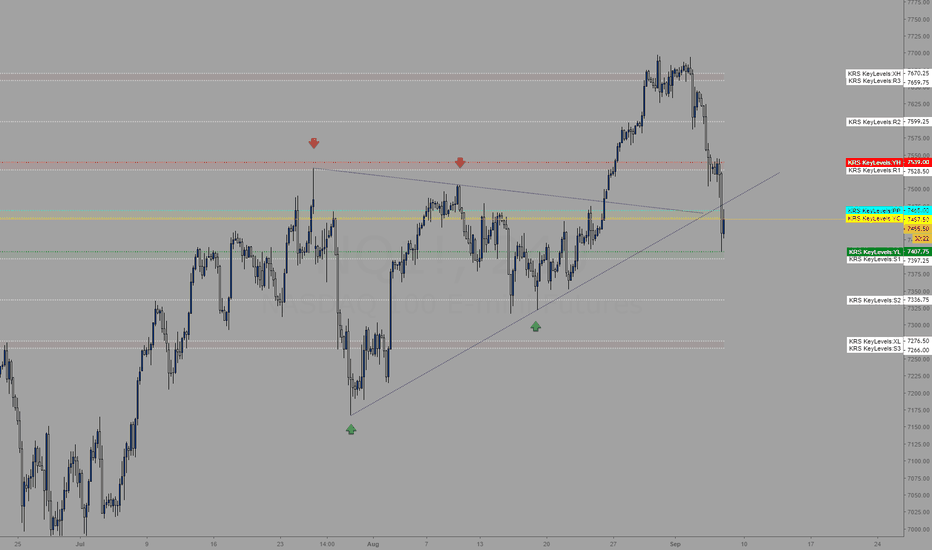 NQ1!: Trading levels for 9/7/2018