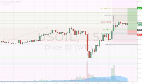 USOIL: Buy OIL, OIL TRADING