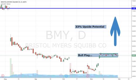 BMY: I'm Buying BMY Here...