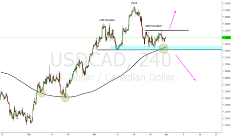 USDCAD: Usd Cad 2 possible scenarios like always ;-)