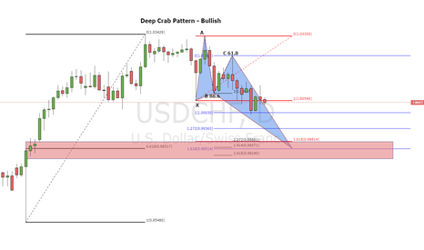 USDCHF: Deep Crab Pattern - Daily