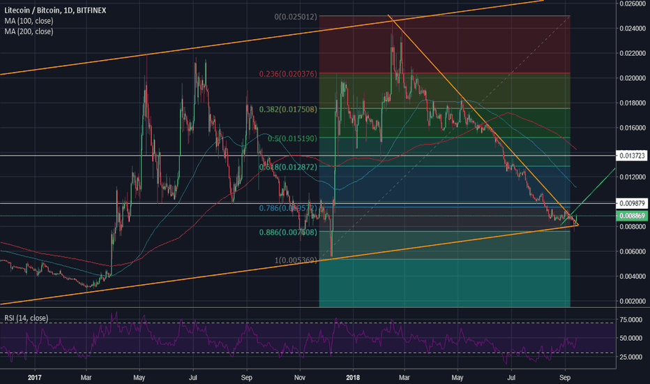 LTCBTC: Litecoin attempting to break the trend line