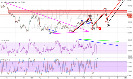 USDJPY: AS IF GETTING CORRECTION THERE?