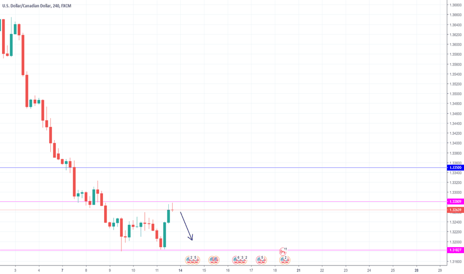 USDCAD: Sell opportunity