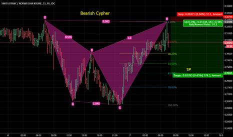 CHFNOK: Bearish cypher CHFNOK