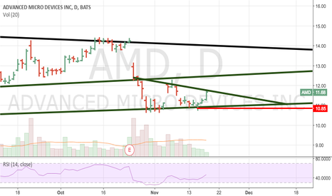 AMD: run on volume above 11.70