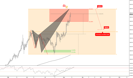 BTCUSD: (D) Only a shark at 4k could damage the bits! Bulls vs Shark