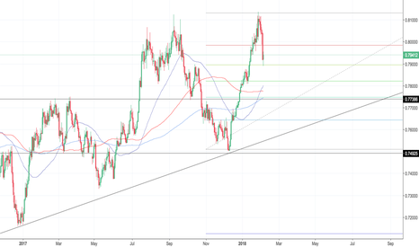AUDUSD: Will Aussie Dollar Strength Prevail in 2018?