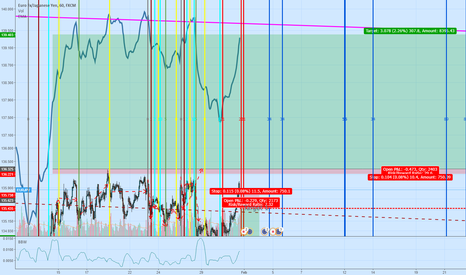 EURJPY: EUR JPY recovery?
