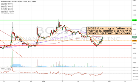 BCEI: BCEI - Long at the break of $0.96