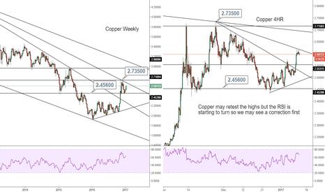 XCUUSD: Multiple timeframe Copper analysis