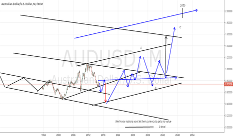 AUDUSD: Where will Aussie going to be in 2050??