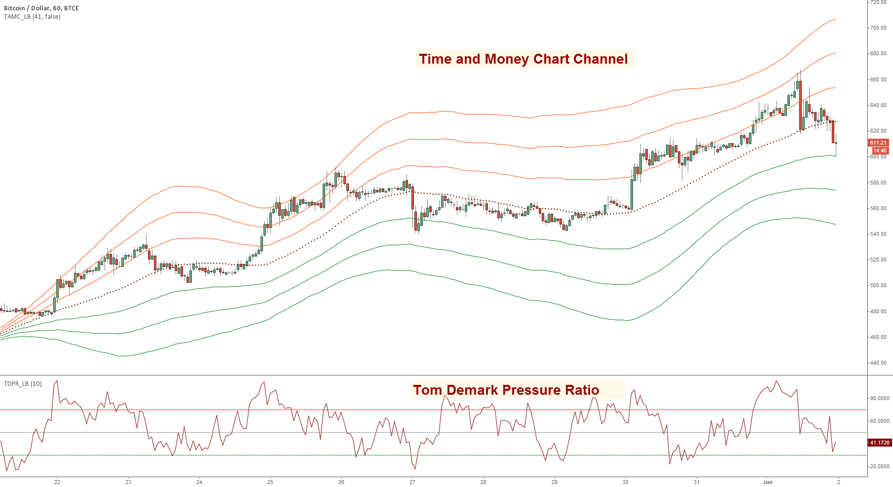 Indicators: Time and Money Chart Channel & Demark Pressure Ratio