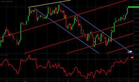 GRXEUR: #dax #support #resistence #trend