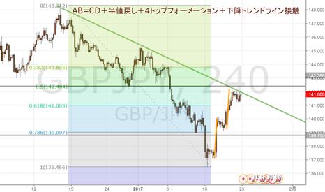 GBPJPY: ポンド円は売りチャンス