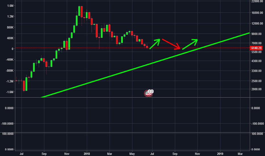 BTCUSD: Catching back up with long term support