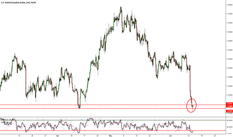 USDCAD: USDCAD - Don't or Do Catch The Falling Knife?