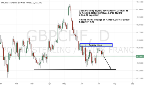 GBPCHF: Gbpchf short advice as strong supply zone above 1.25