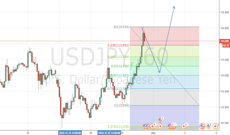 USDJPY: Shortterm USDJPY Sell