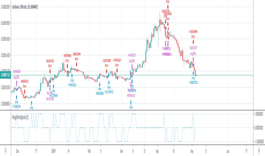 Page 9 Bitmex — Indicators and Signals — TradingView
