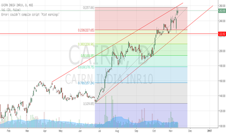 CAIRN: Cairn India Ltd up trend journey to reverse in near term
