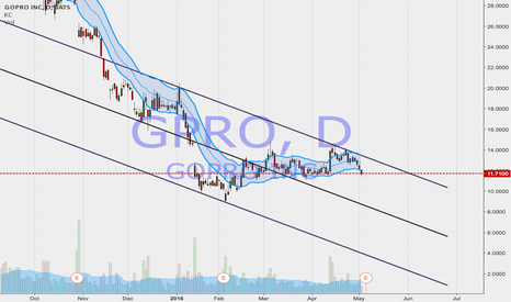 GPRO: Downtrend Channel