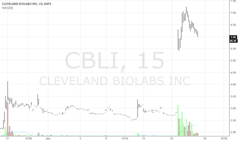 CBLI: CBLI 15M Short