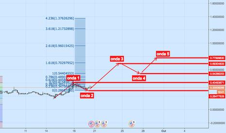 NXCUSD: NXC/USD - Projeção mapeada em ondas de Elliot