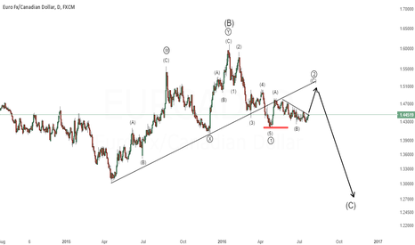 EURCAD: EUR/CAD - C wave coming up