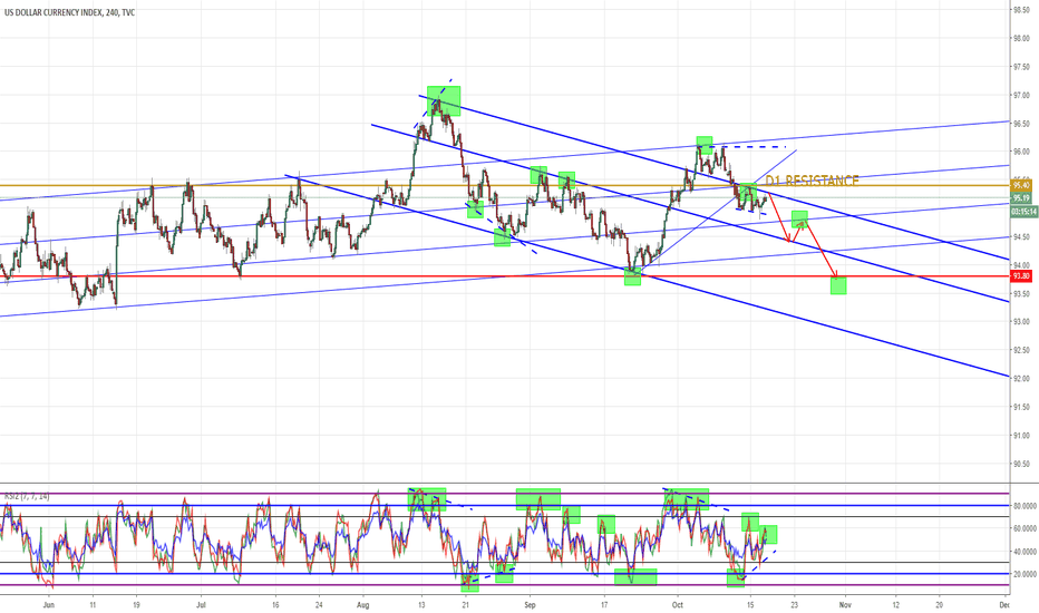 DXY: DXY H4 - D1