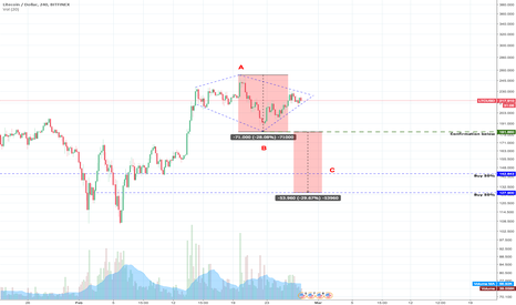 LTCUSD: LTCUSD Diamond top or continuation?