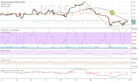 NGAS: Possible Short Set Up for Swing