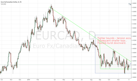 EURCAD: Possible good momentum for entering short on EUR/CAD