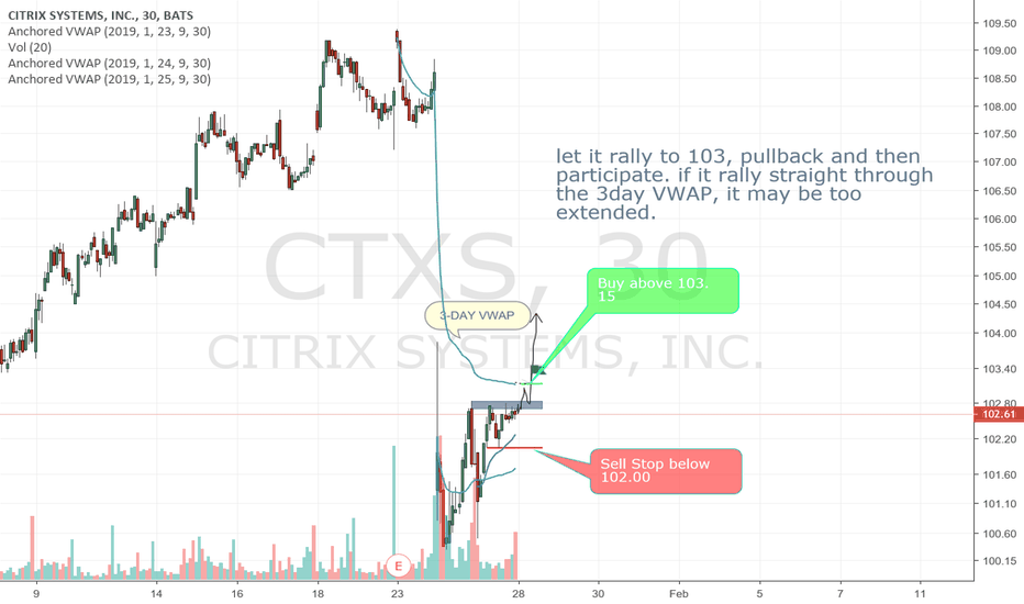 CTXS: Needs to clear 3-Day VWAP!