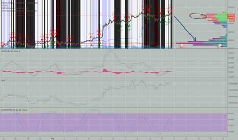 BTCUSD: BTC Correction Signals