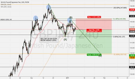 GBPJPY: HEAD AND SHOULDERS ON GBPJPY DAILY, WE ARE SHORT