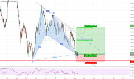 EURJPY: Long-term buy on EurJpy