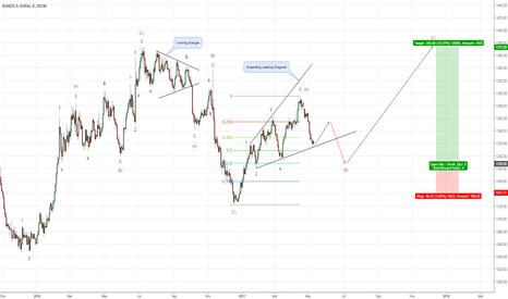 XAUUSD: Gold: Long-term outlook